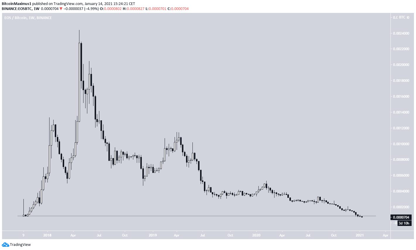 EOS/BTC Drops