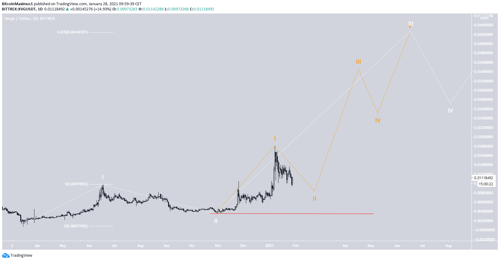 XVG Wave Count