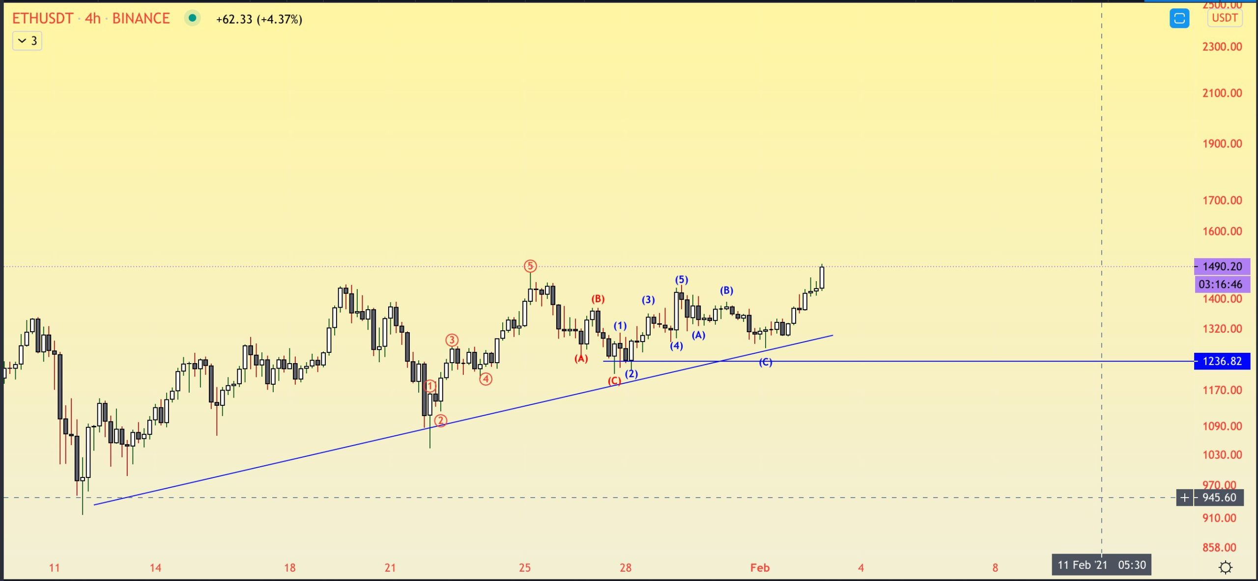 ETH Wave Count