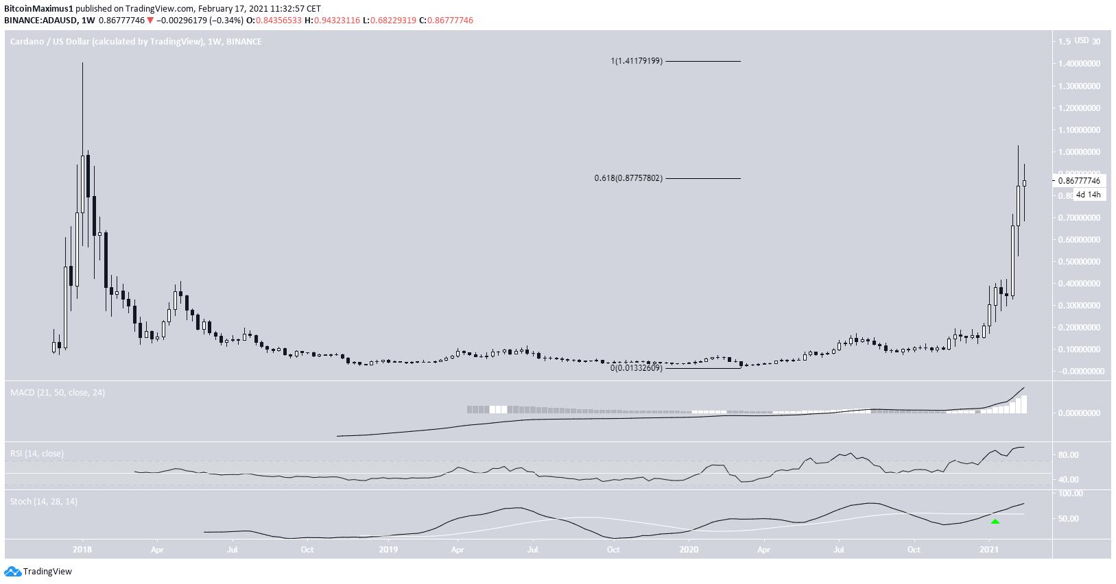 ADA Weekly Chart