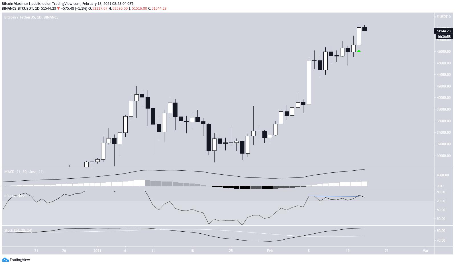 Bitcoin Bullish Candlestick