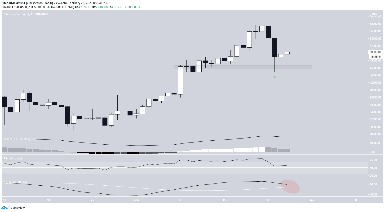 BTC Daily Movement