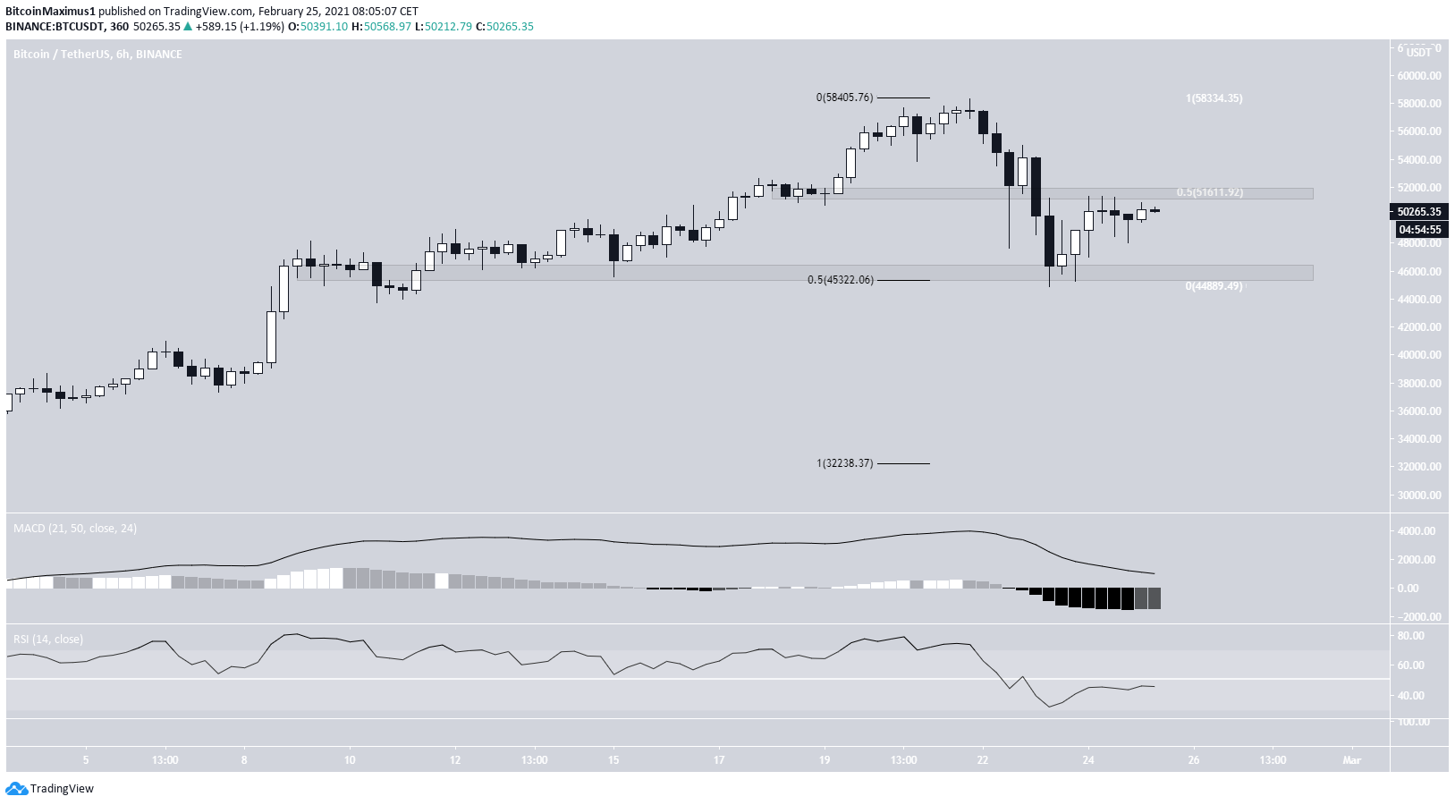 BTC Six-Hour Movement