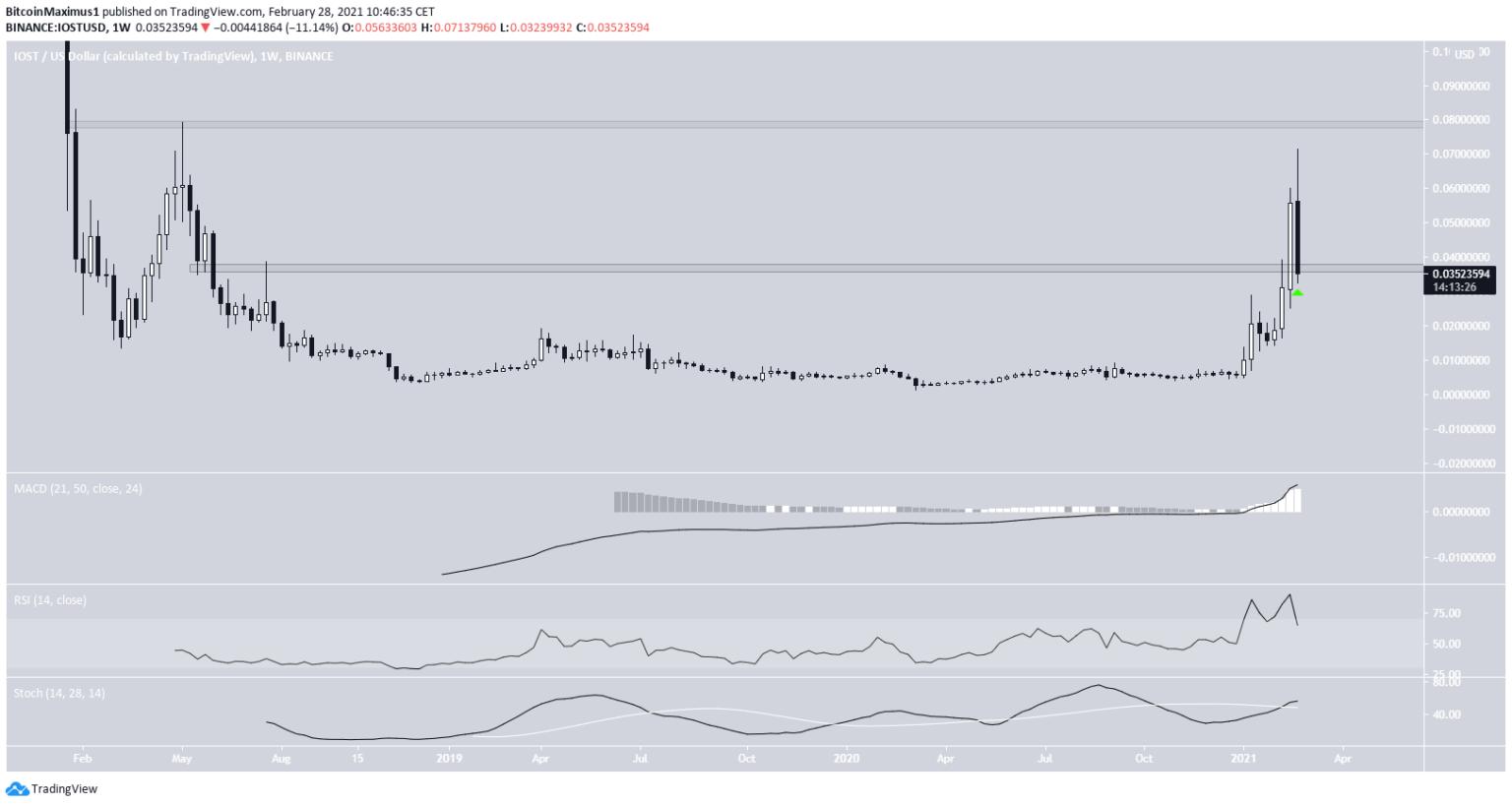 """Geriausi """"Bitcoin Trading Signals 2021"""" - galutinis vadovas"""