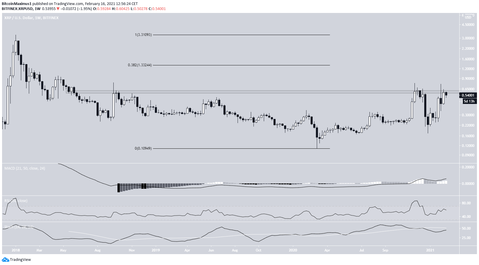 XRP Weekly