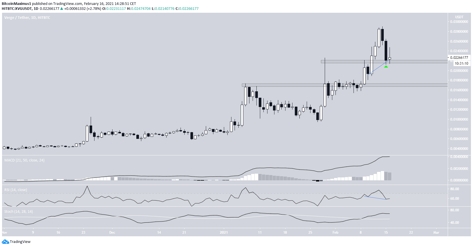 XVG Daily