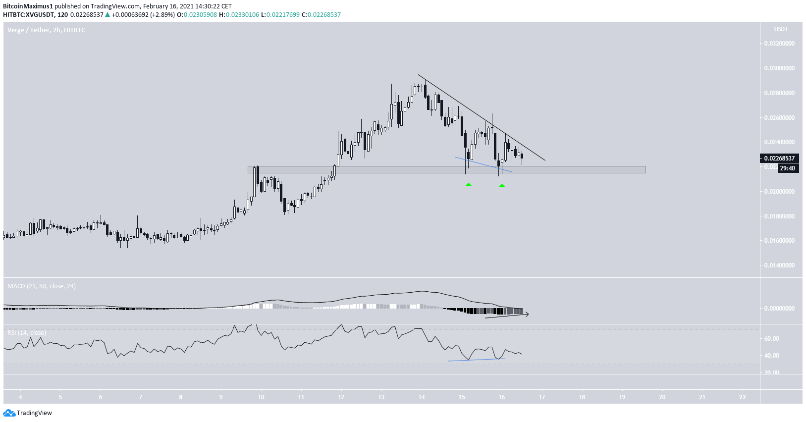 XVG Two-Hour