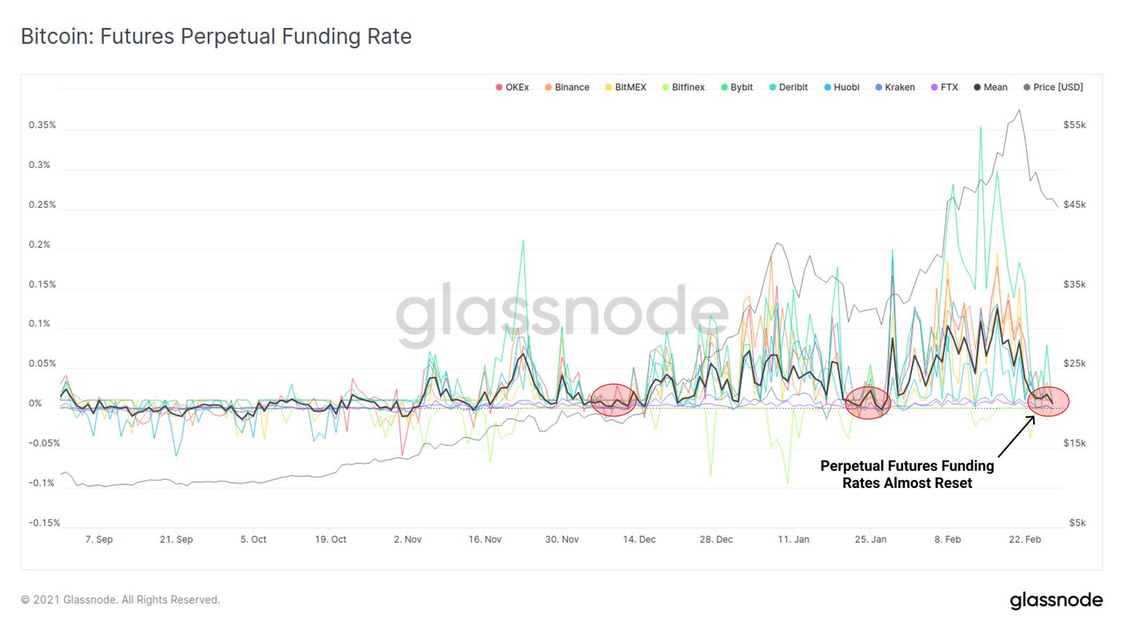 5 funding rate perpetual