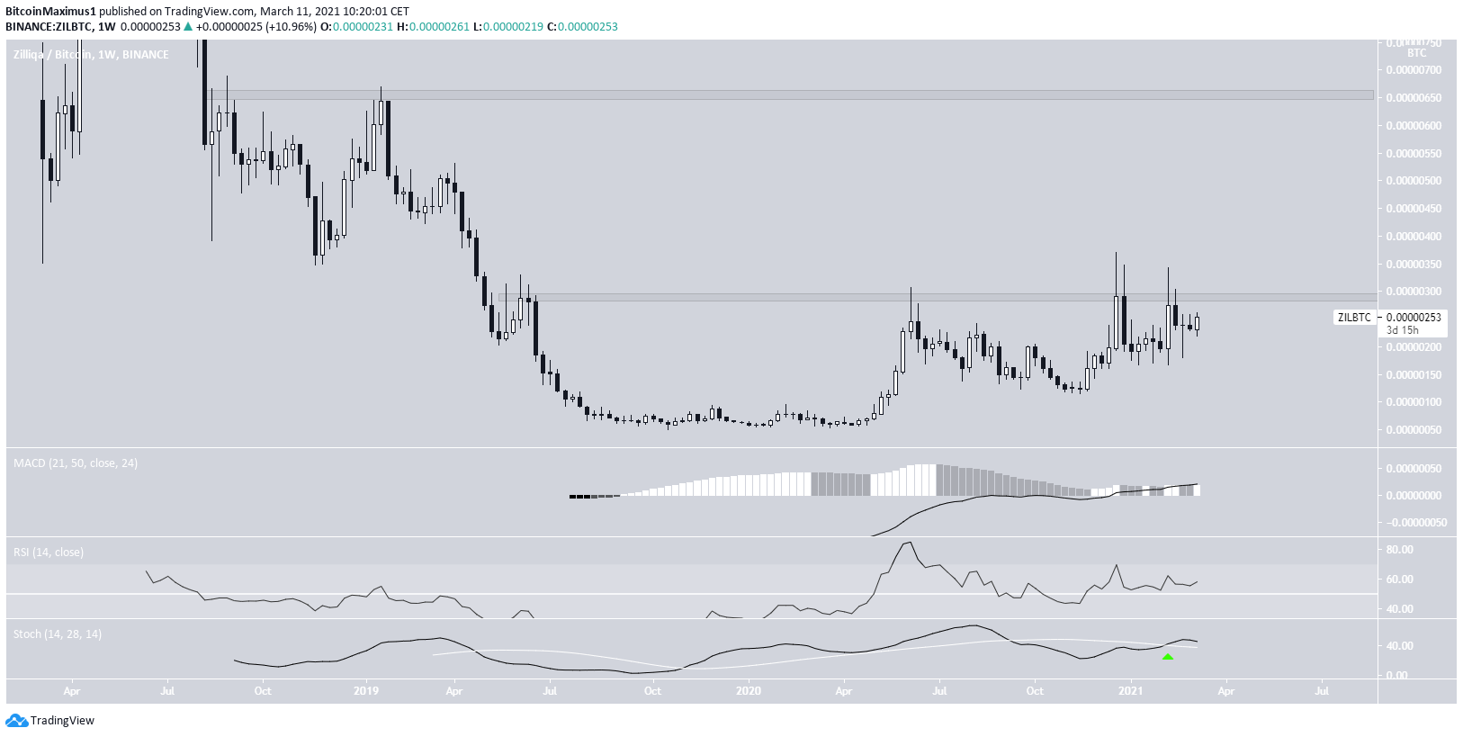 ZIL/BTC Movement