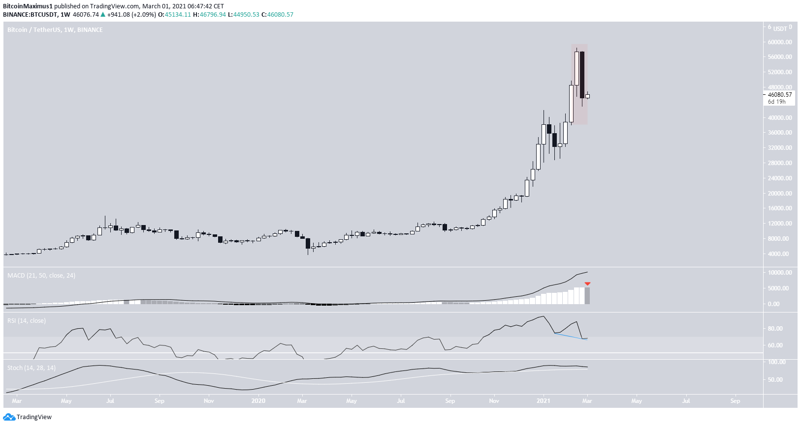 BTC weekly Movement