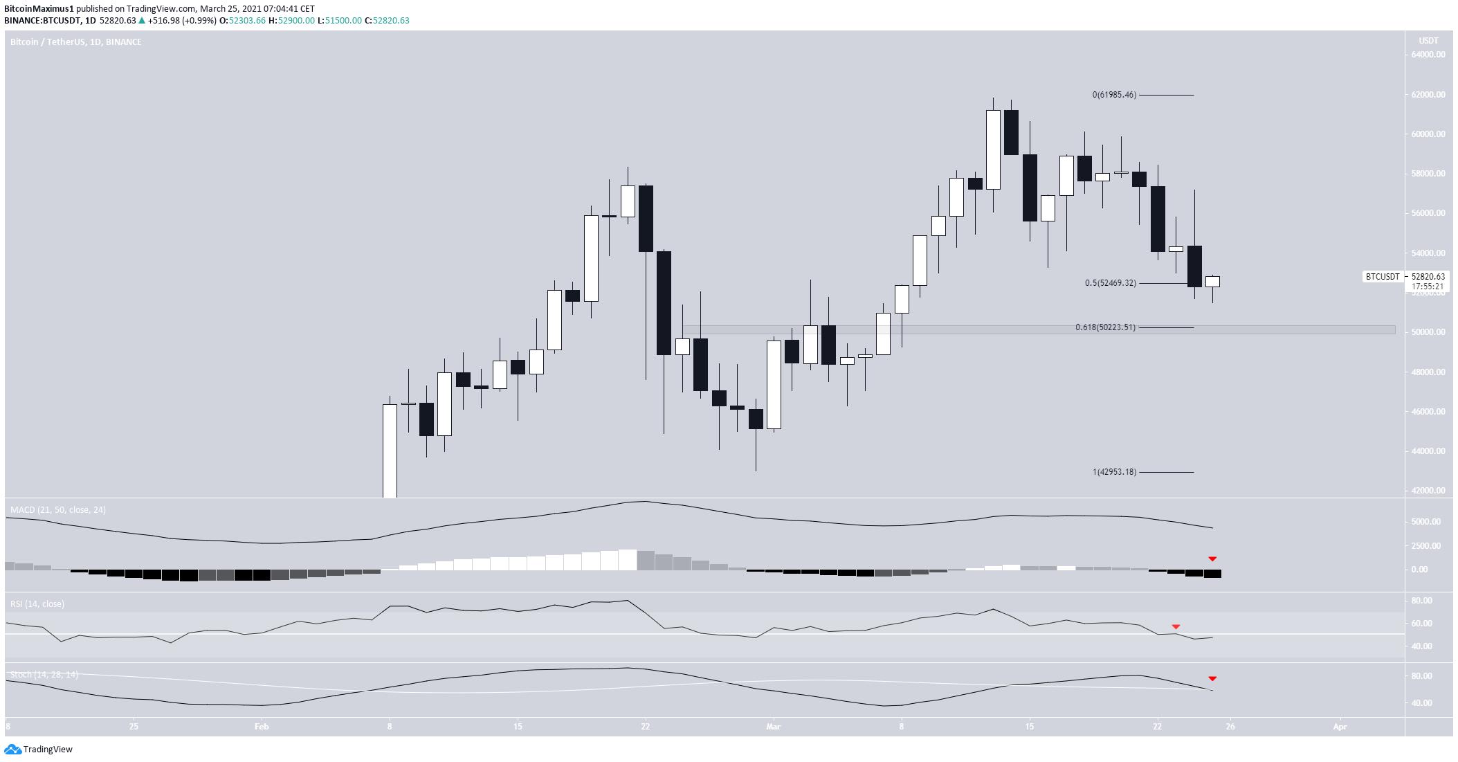 Bitcoin Daily Movement