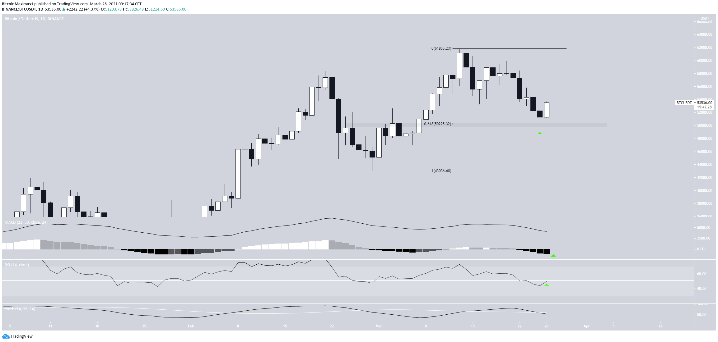 BTC Bounces At Support