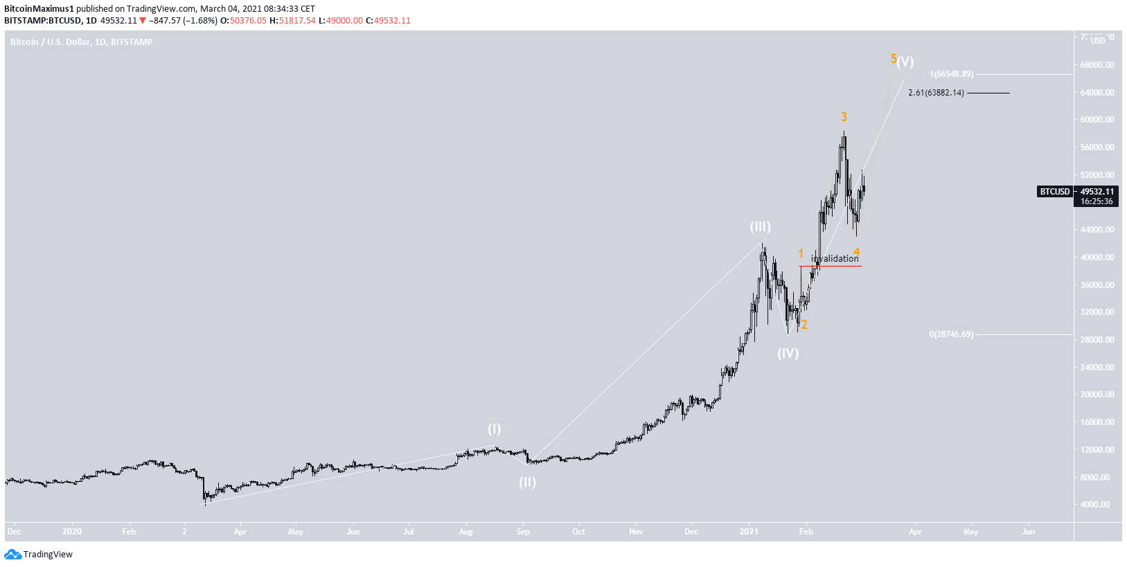 BTC Long-Term Count