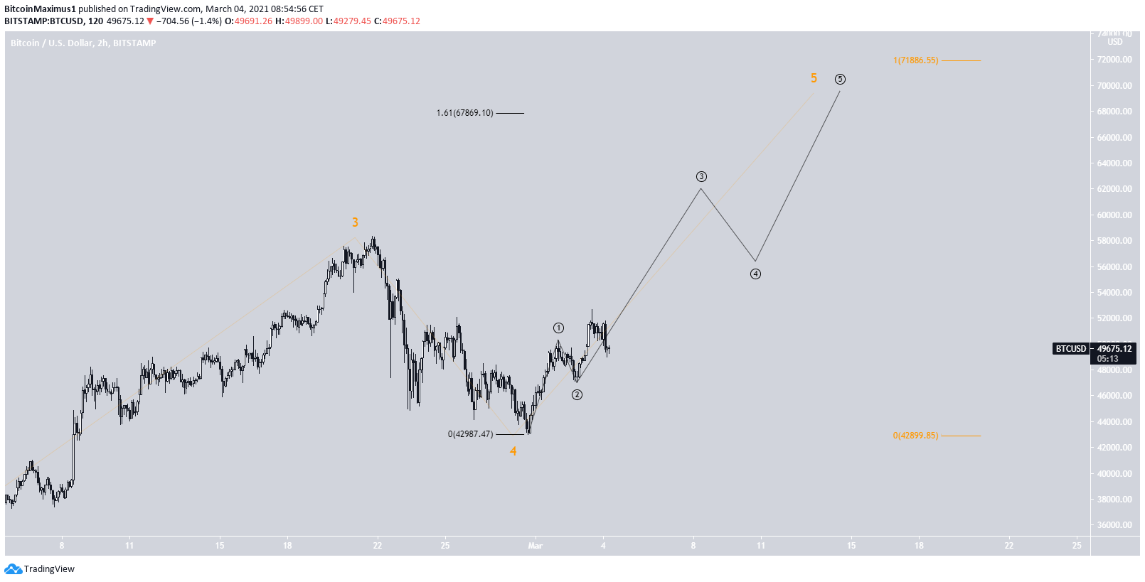 BTC Sub-Wave Count