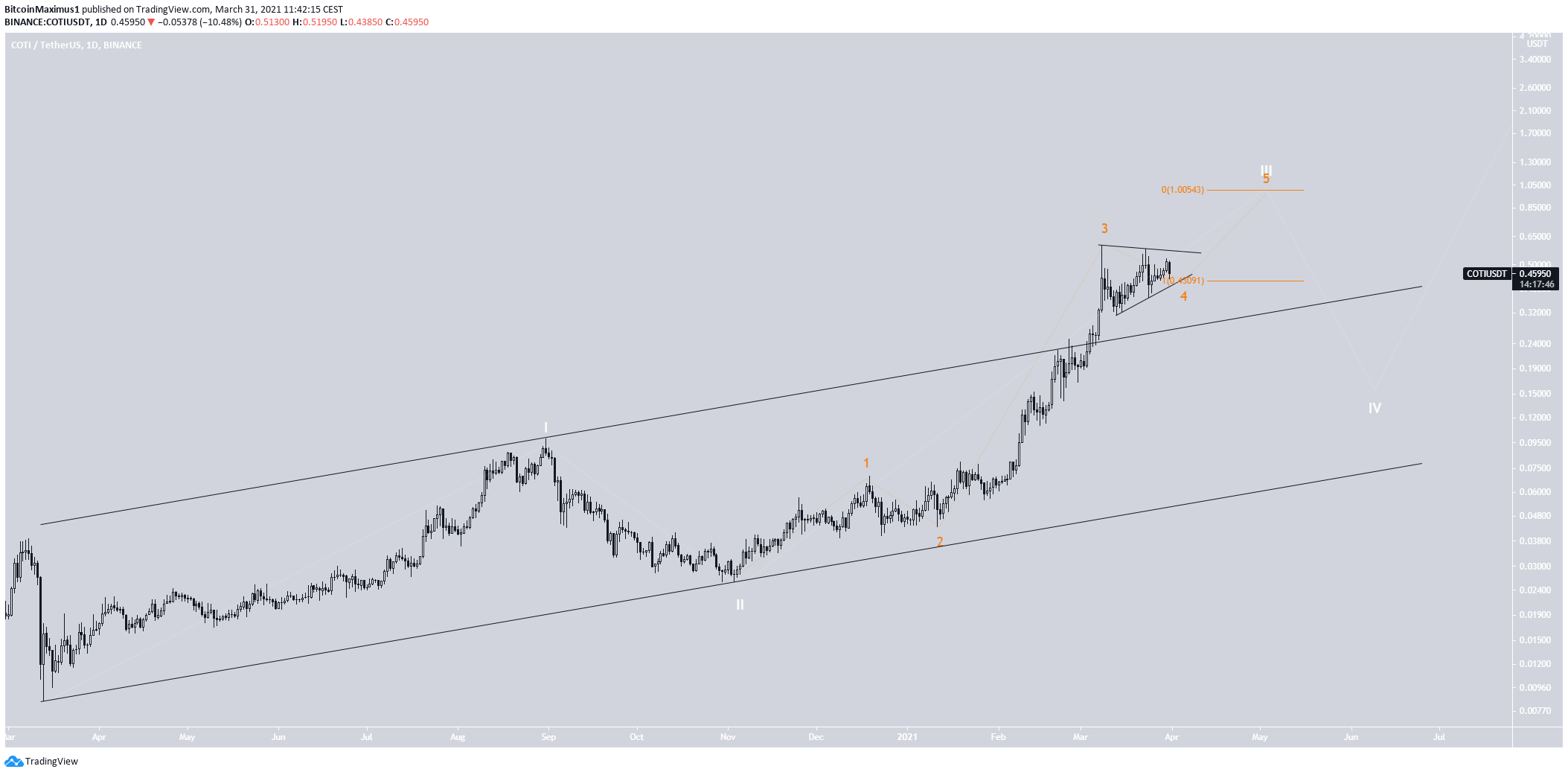 COTI Wave Count