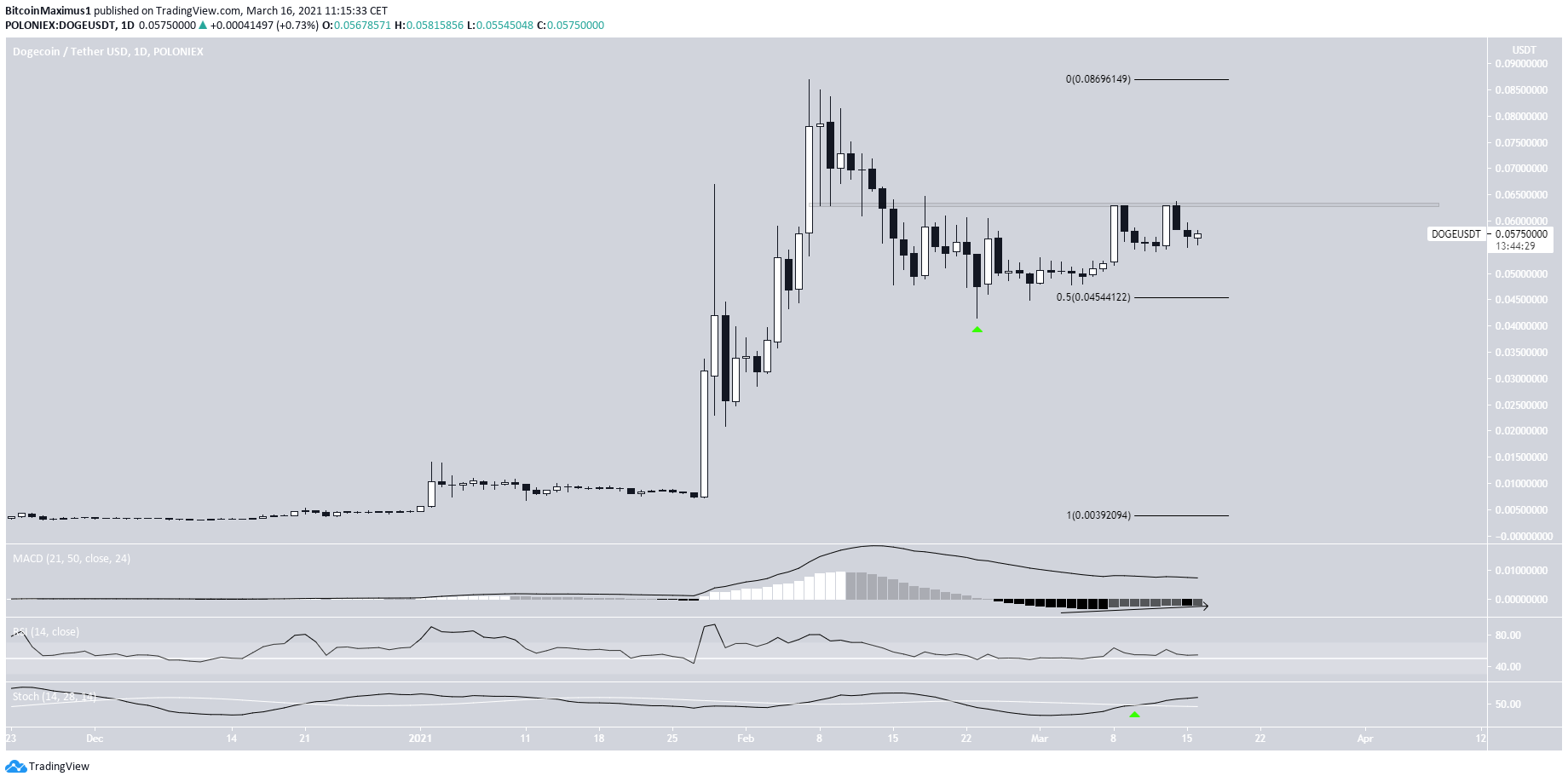 DOGE Daily Movement
