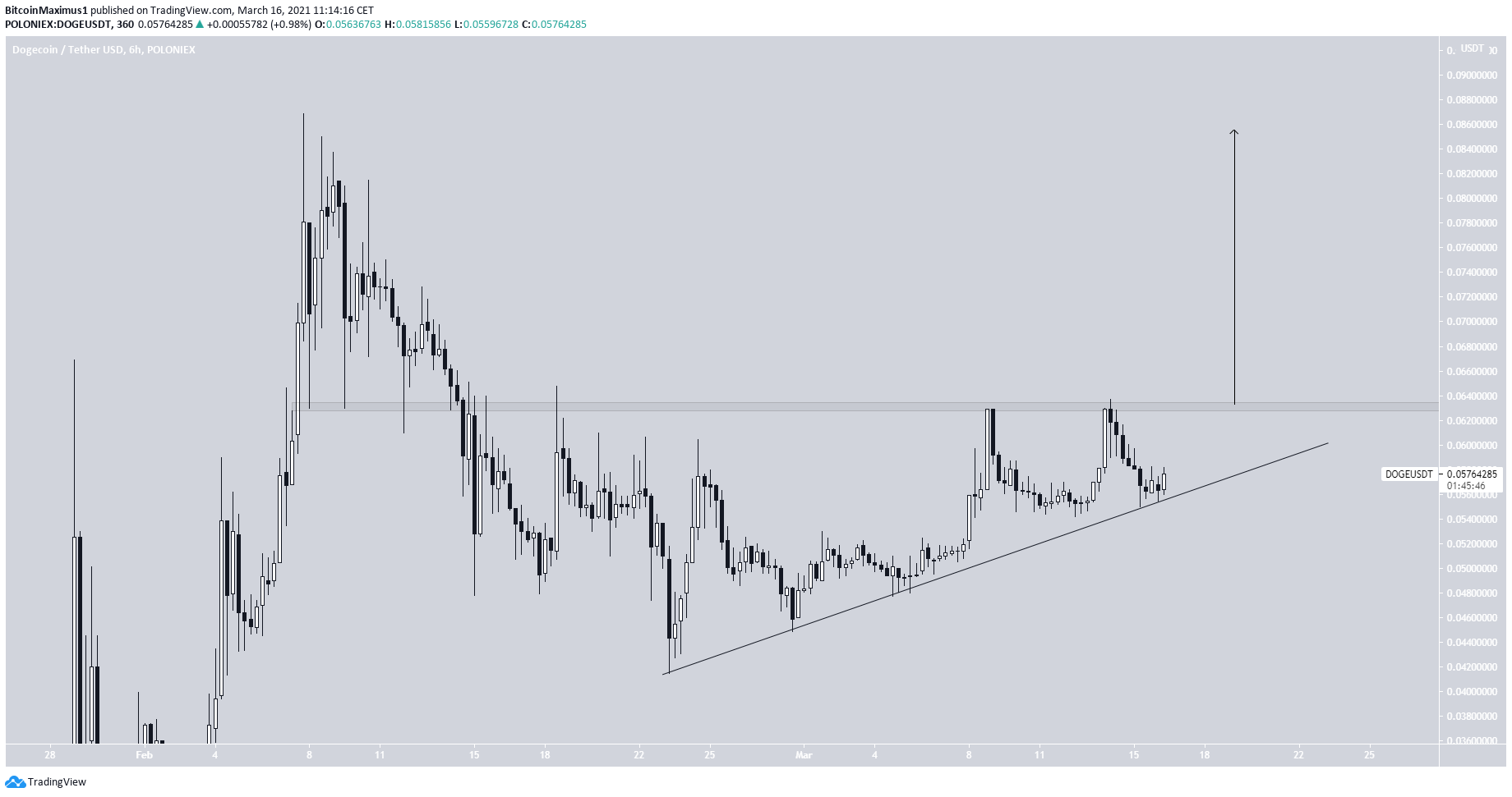 DOGE Potential Triangle