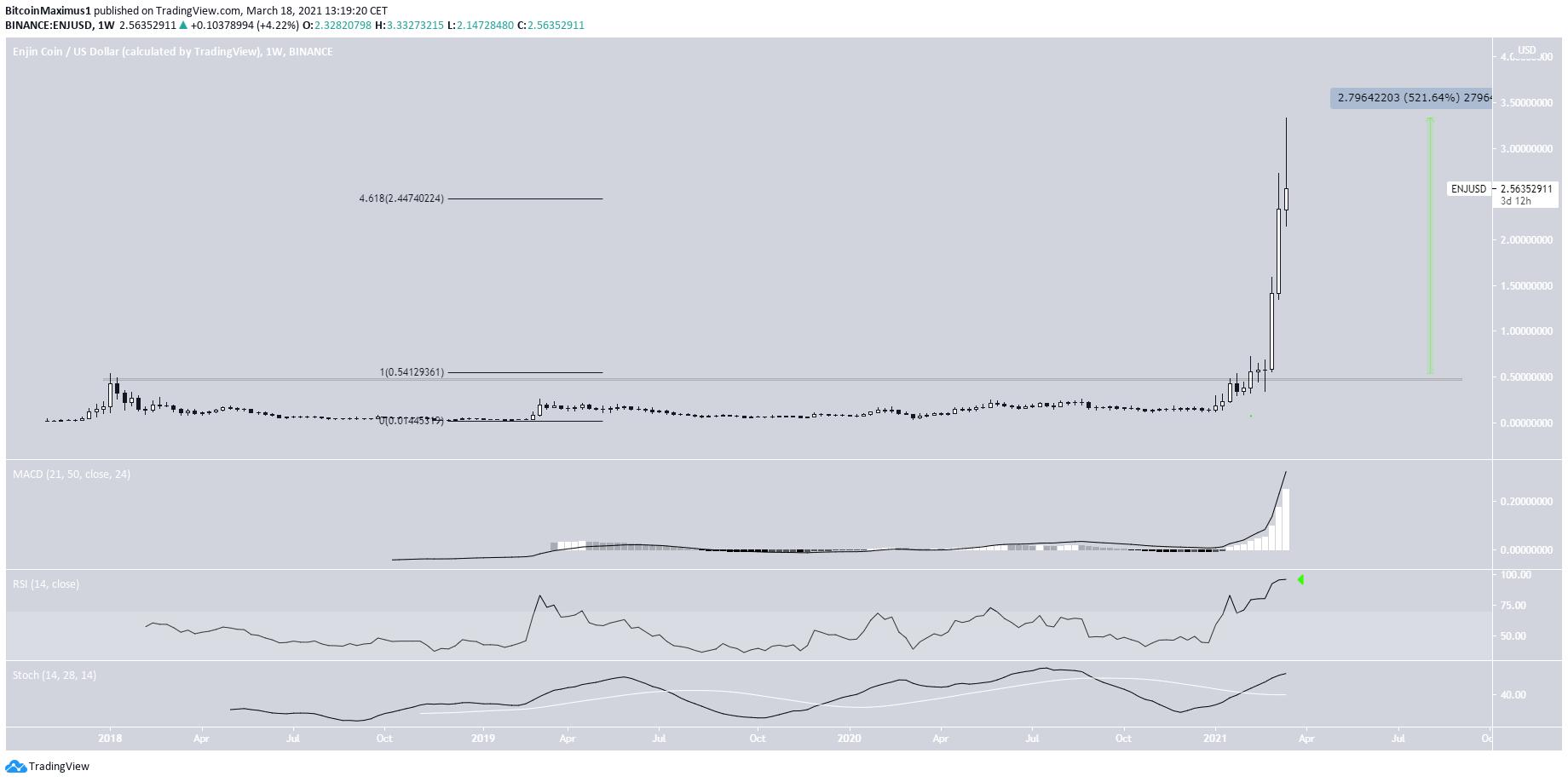 ENJ Weekly Parabola