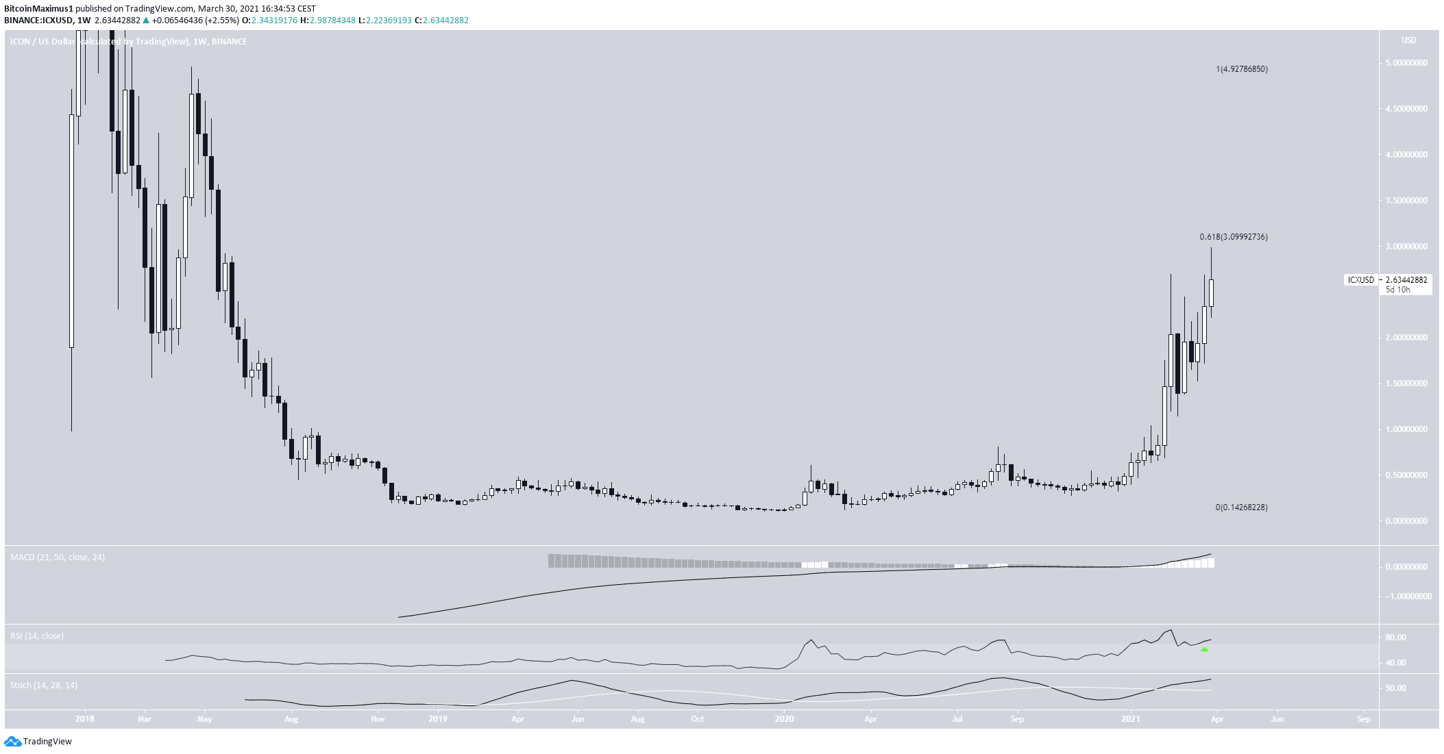 ICX Weekly Chart