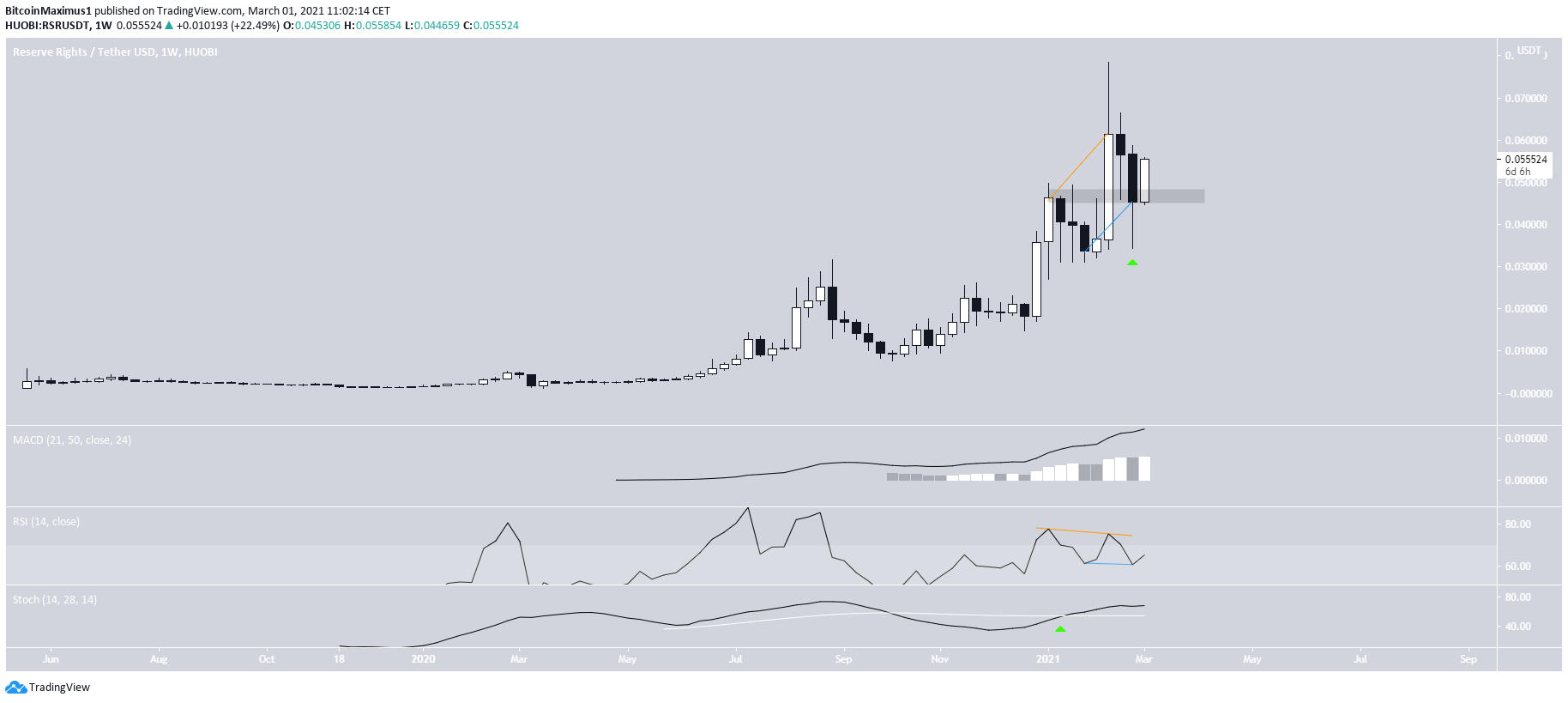 RSR Weekly Movement