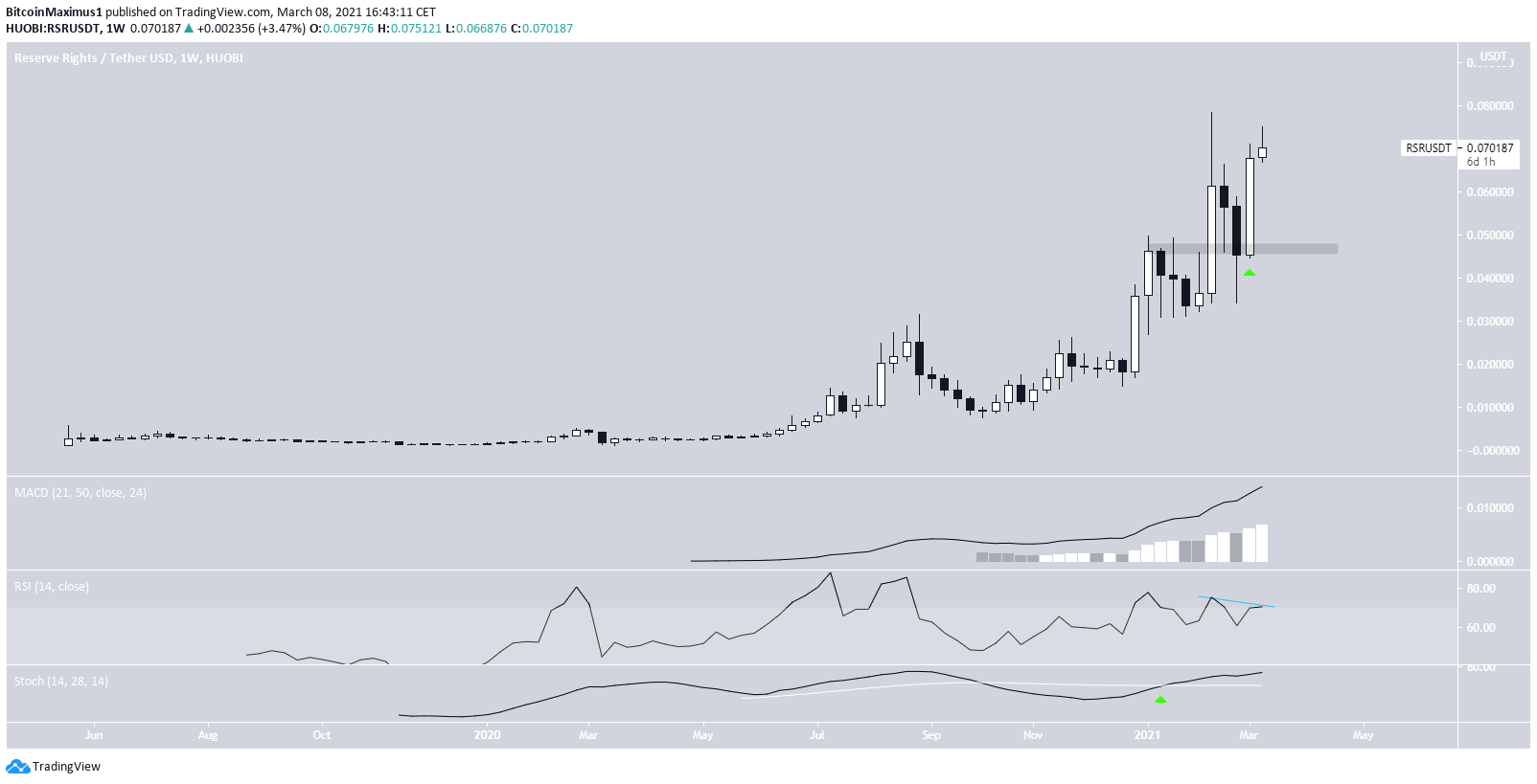 RSR All-Time High