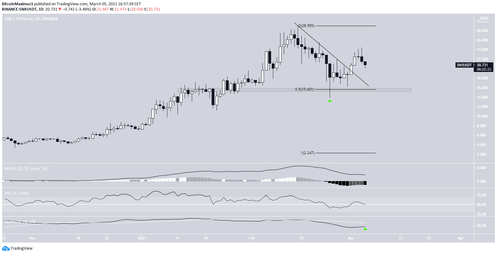 SNX Daily Movement