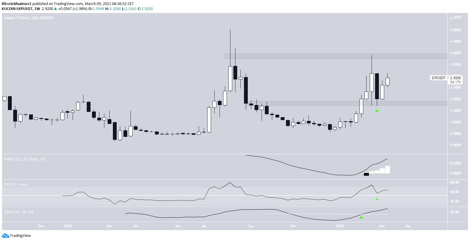 SXP Trading Range