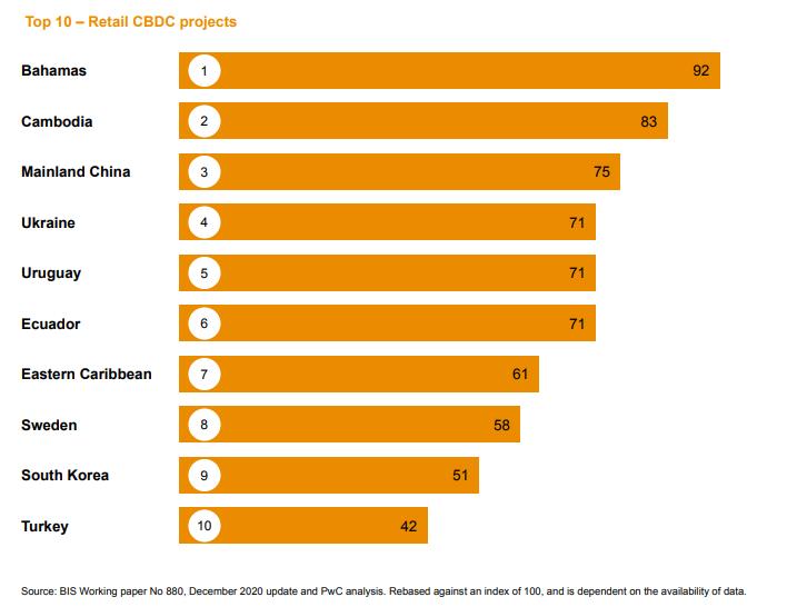 Bahamas Ranks First in CBDCs, China's Digital Yuan Third: PwC Report