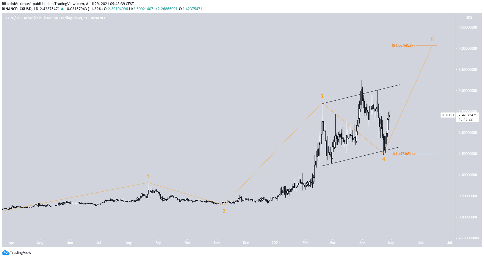 ICX Count