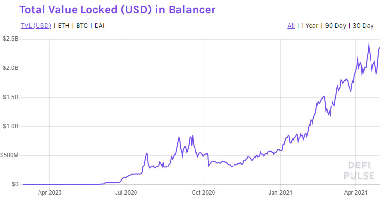 DeFi Deep Dive – Balancing Crypto Assets with Balancer