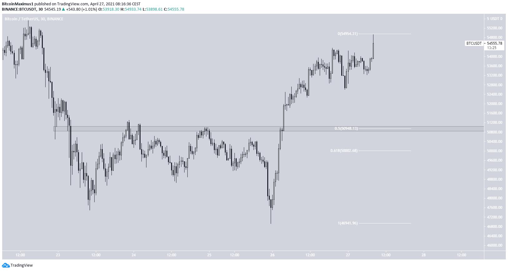 BTC Short-Term биткоин