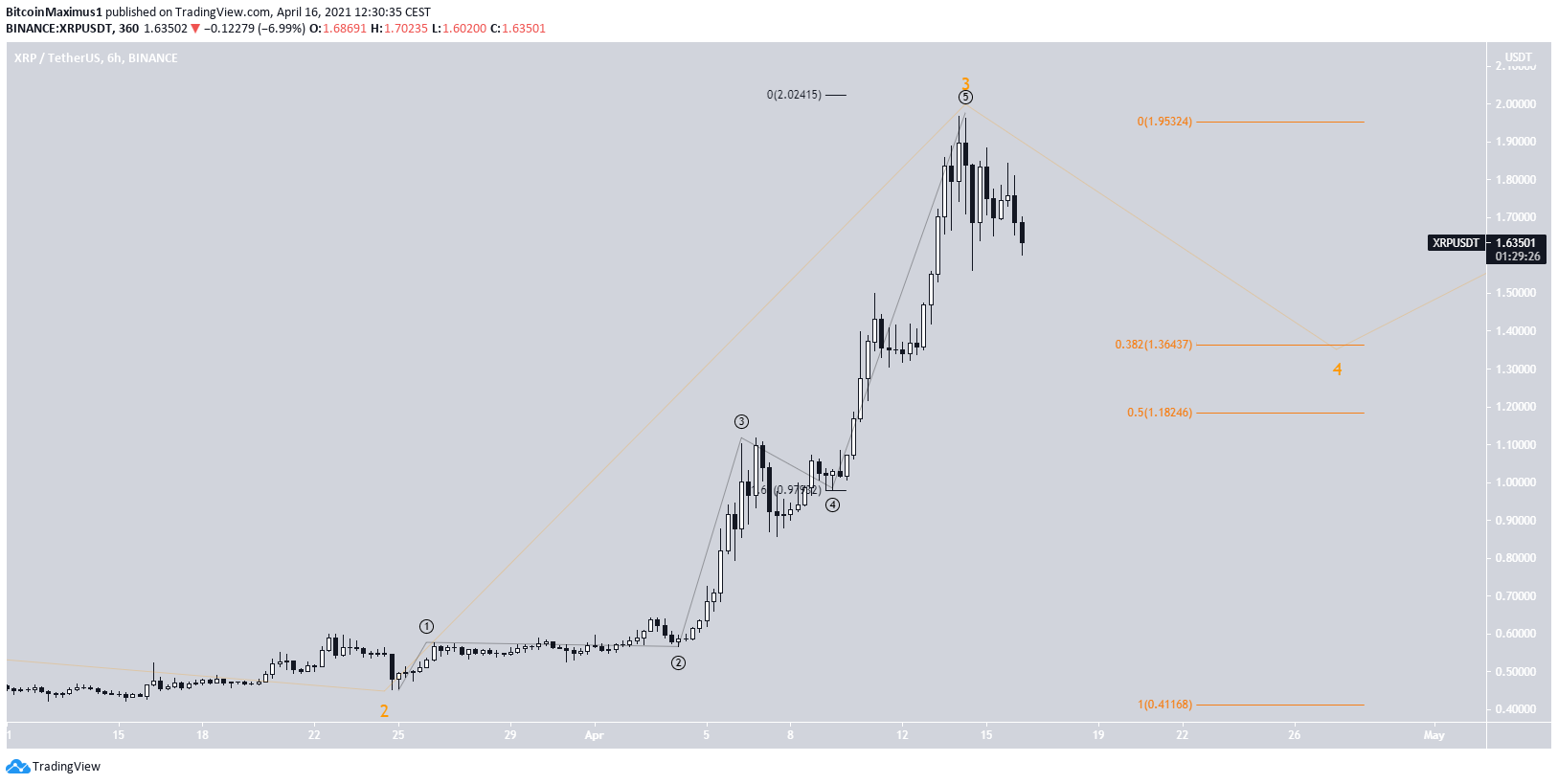 XRP Wave Count