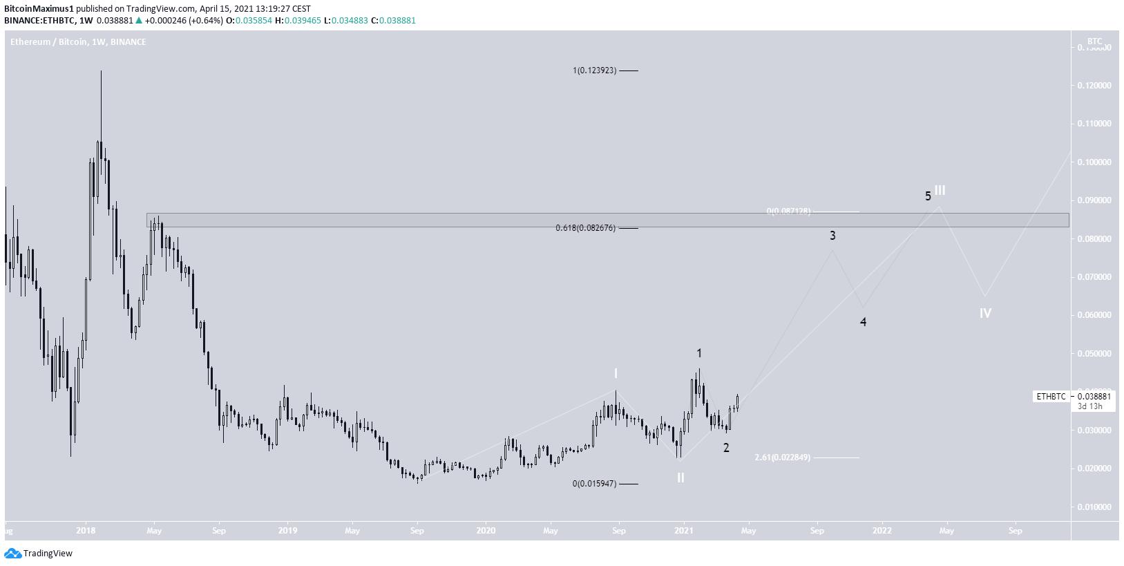 ETH/BTC Wave Count