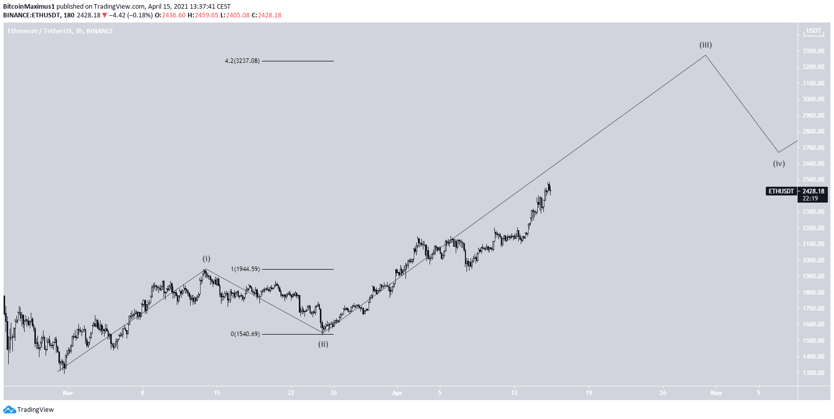 ETH Sub-wave Count