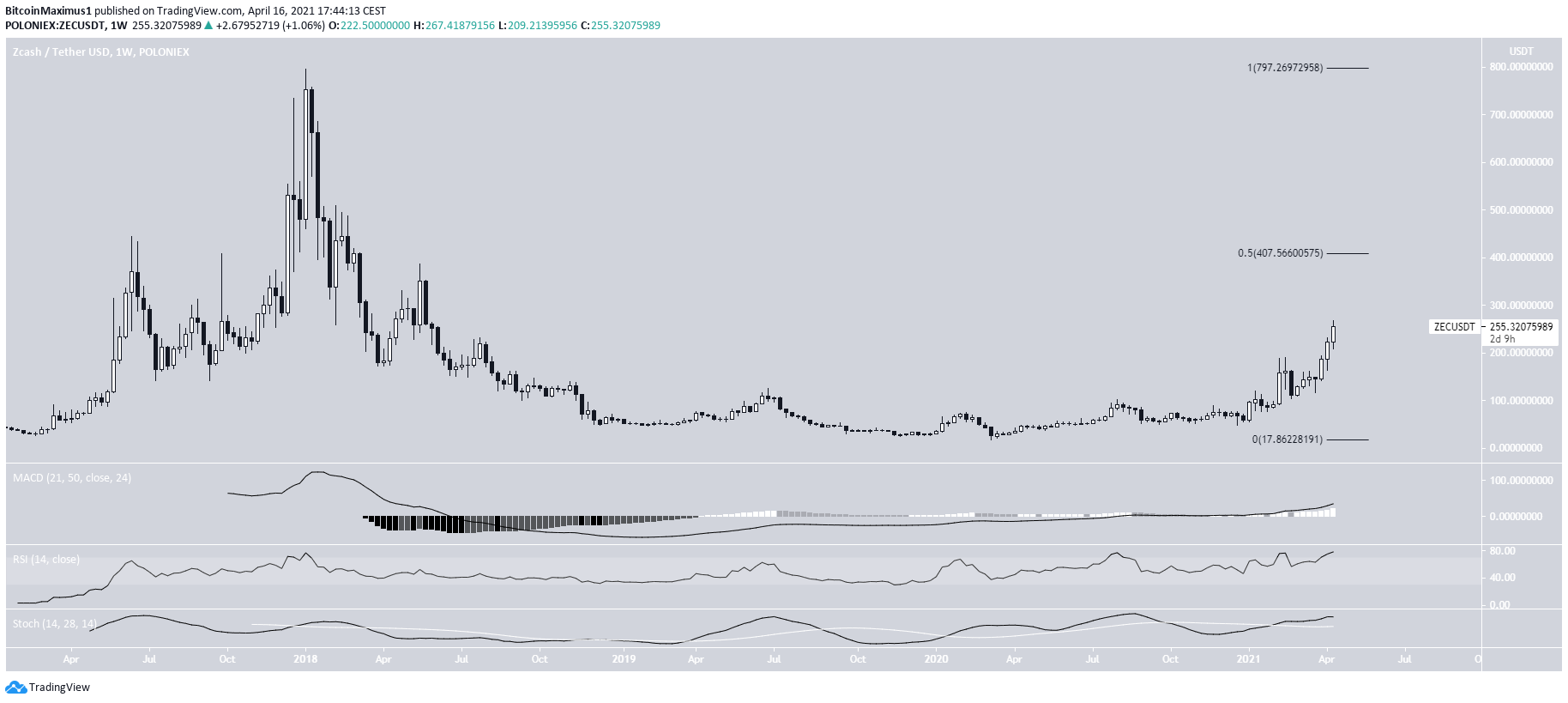 ZEC Long-Term