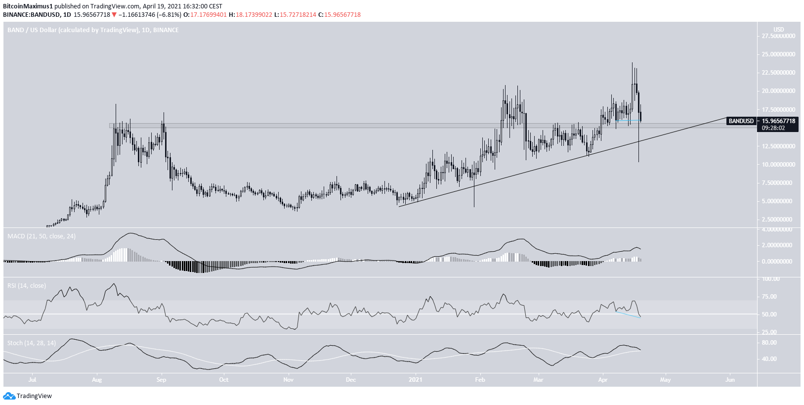 BAND Long-Term Support