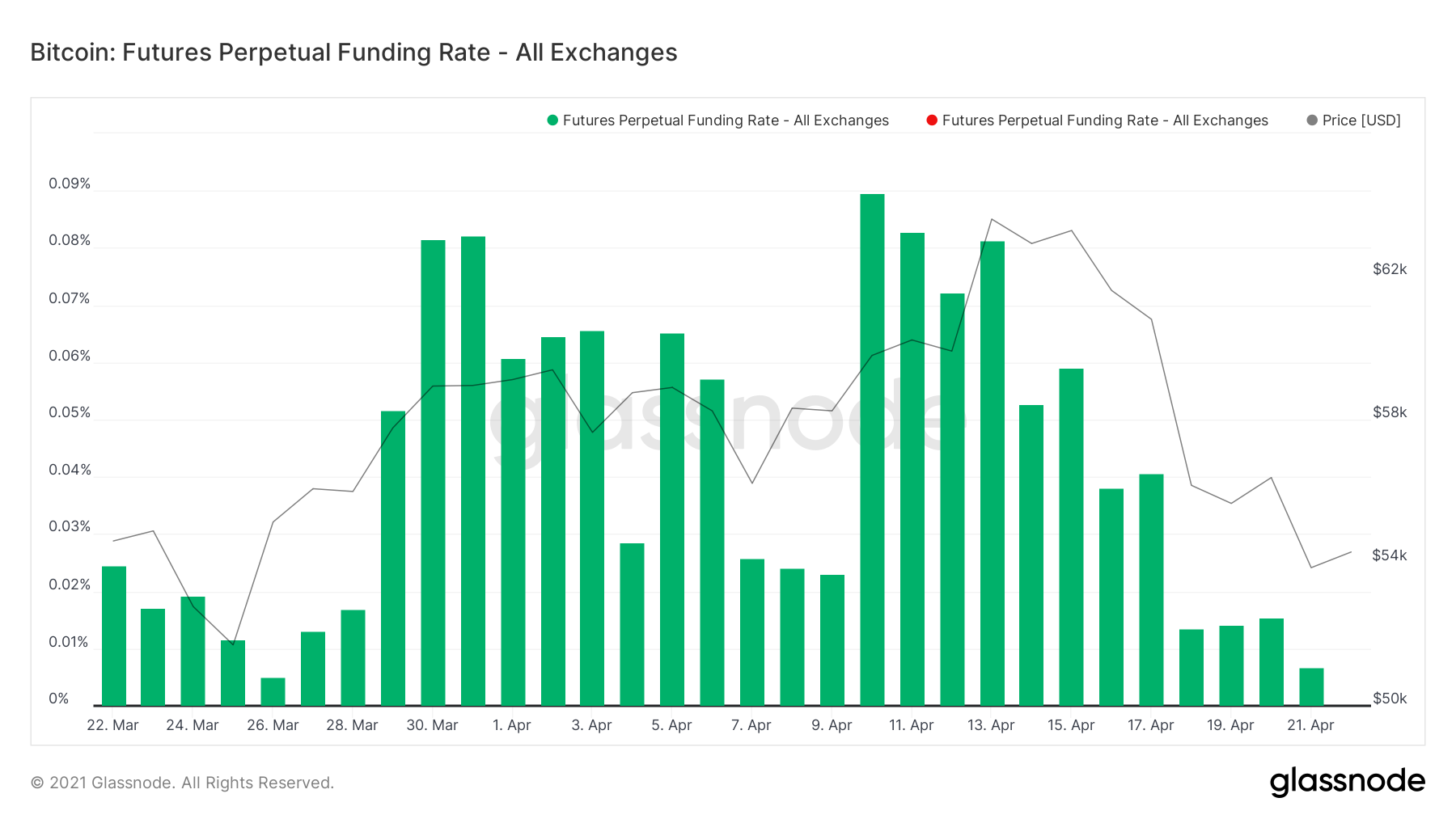 Funding Rate