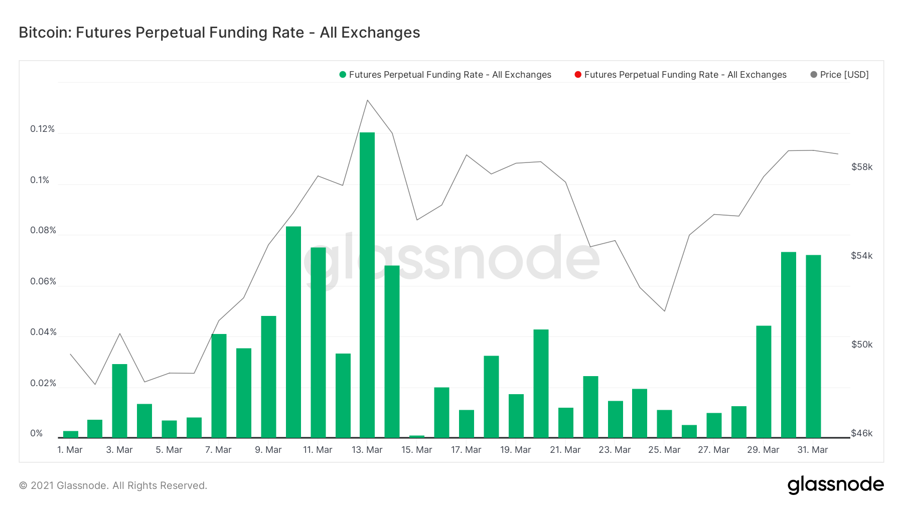 Funding Rates