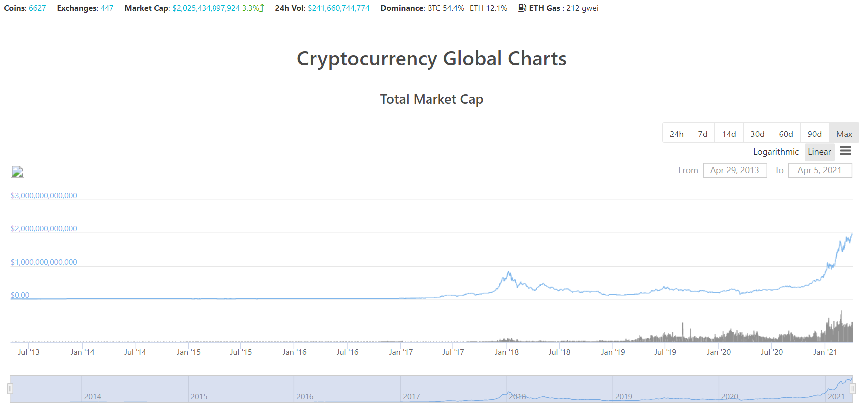 Crypto Total Market Cap Reaches $2 Trillion for the First Time