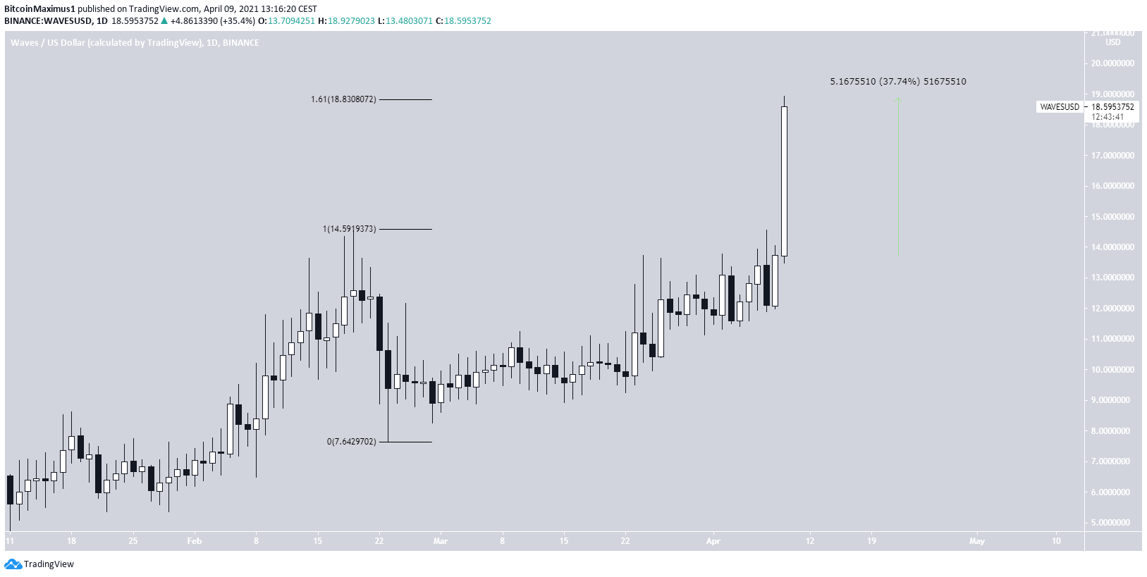 WAVES Daily