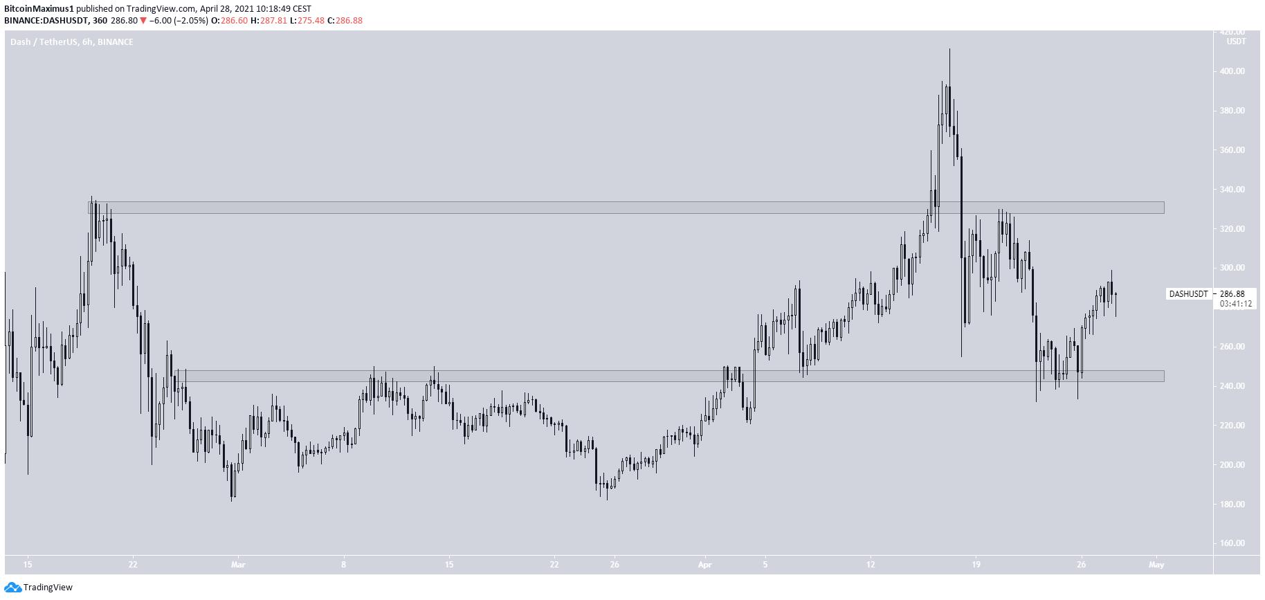 DASH Trading Range