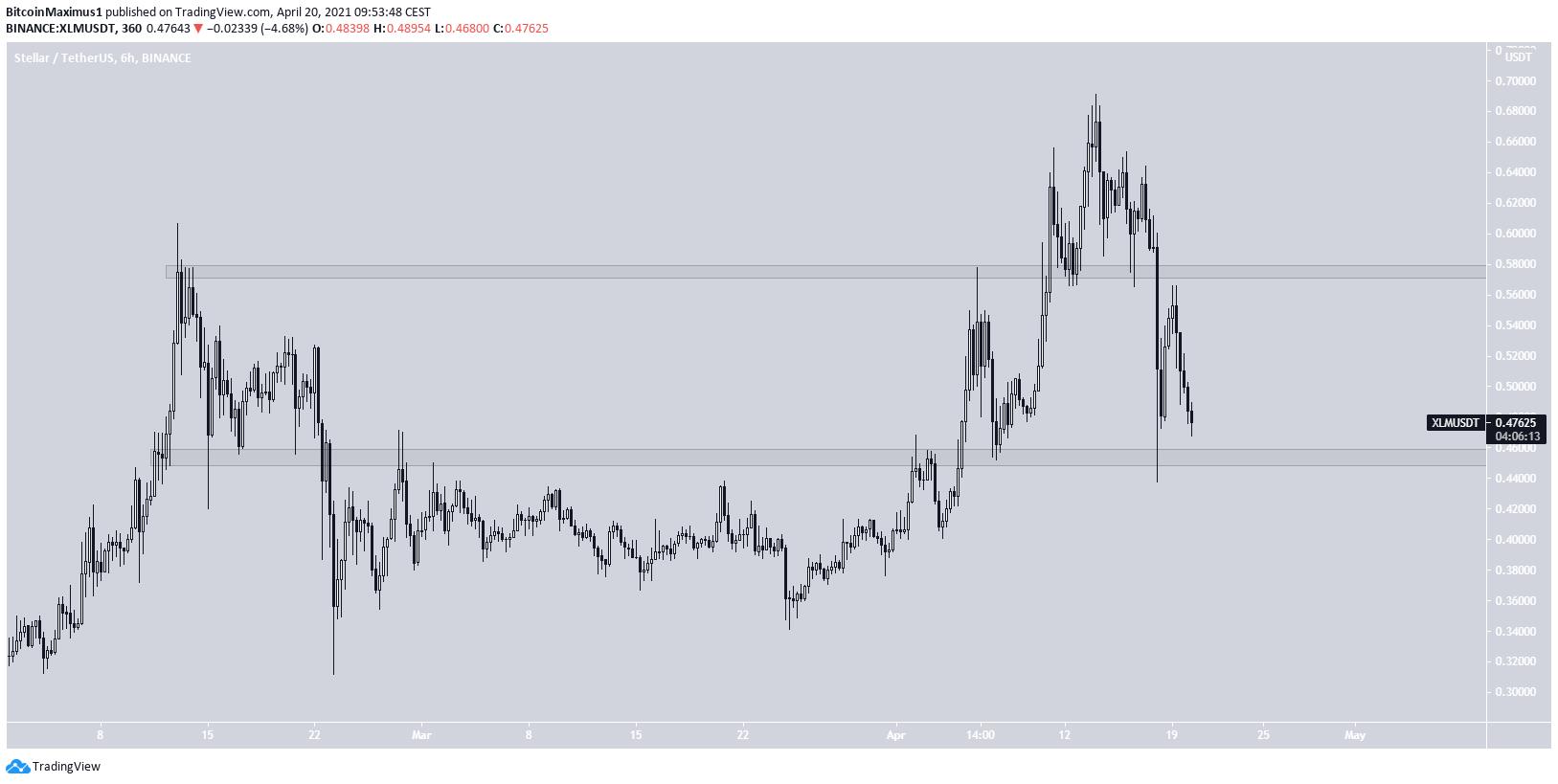 XLM Trading Range