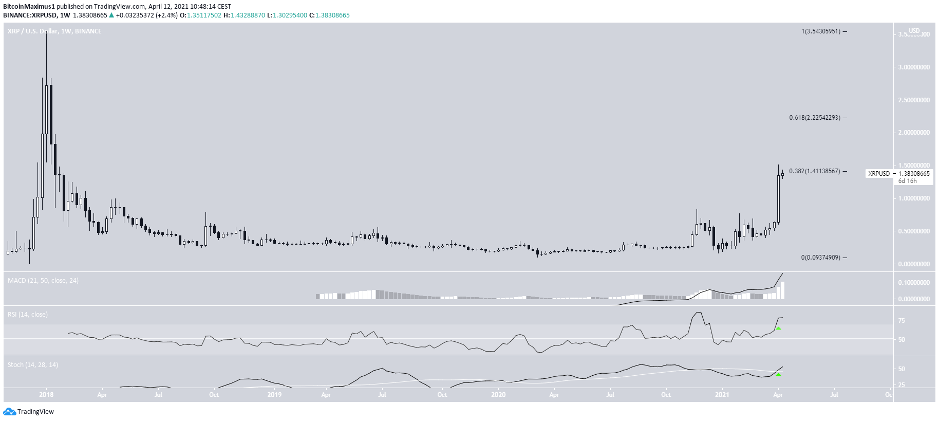 XRP altcoin Long-Term Movement