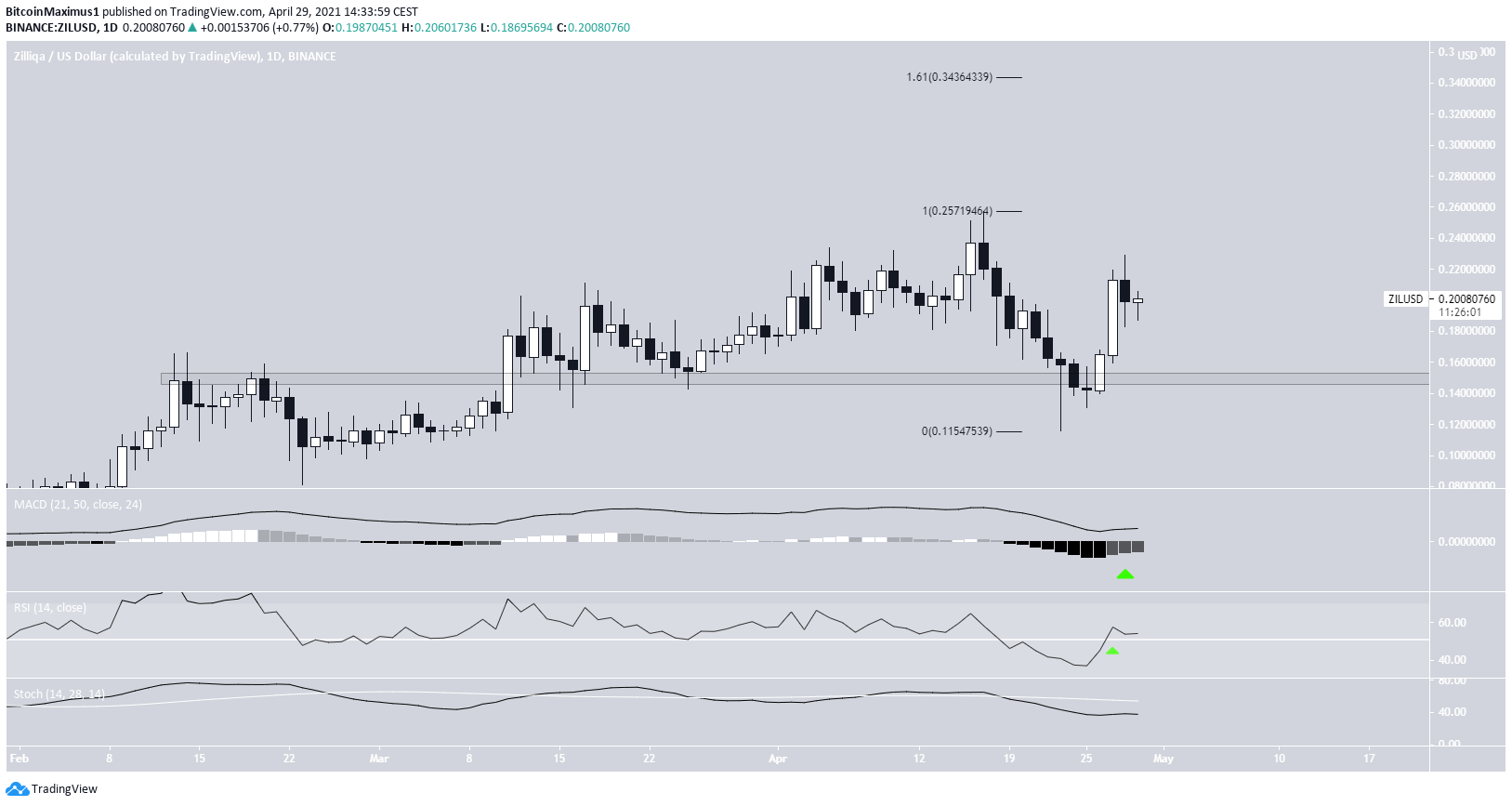 ZIL Daily Movement