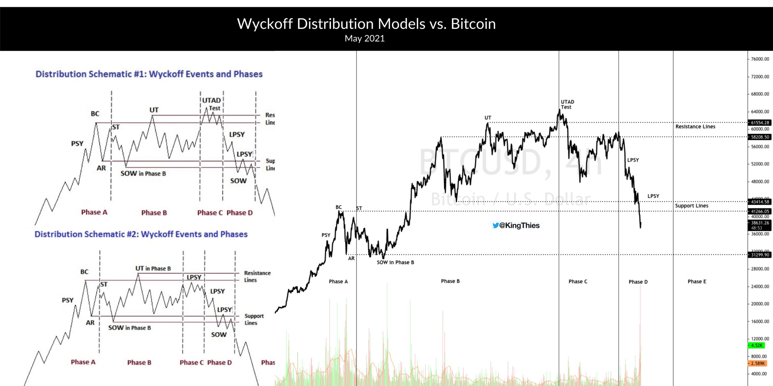 2 Wyckoff distribution Bitcoin linear scaled