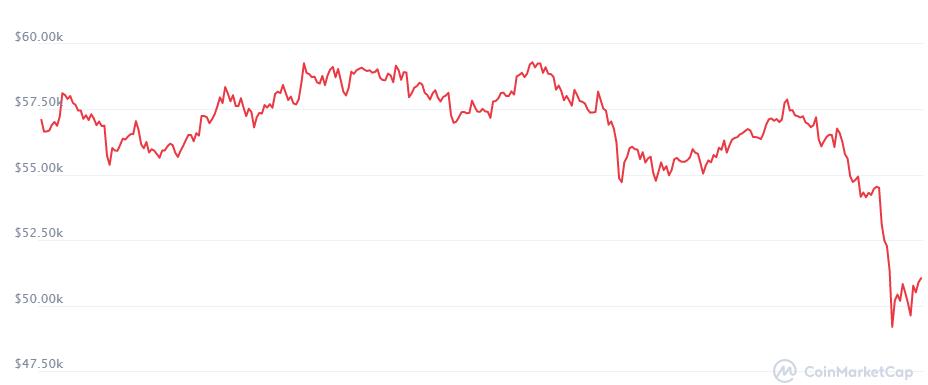Musk Puts BTC on Pause, Tesla Suspends BTC Payments