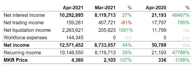 MakerDAO April Financial Report: Net Income Crosses $12 Million