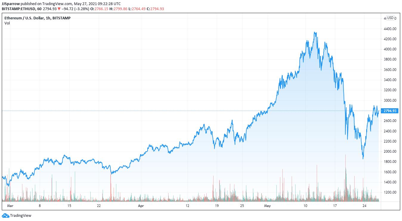 Ethereum price charts buy ethereum