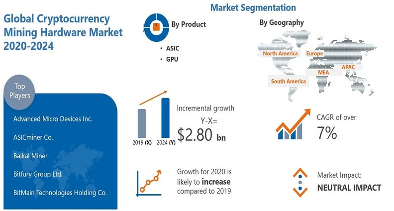Crypto Mining Hardware Market Anticipates $2.8B Growth by 2024