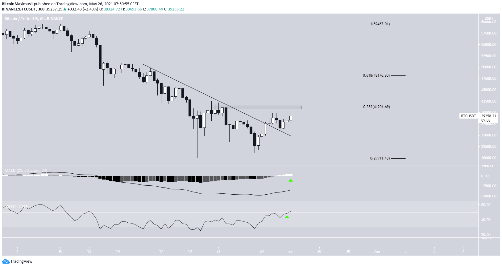 BTC Ongoing Breakout биткоин